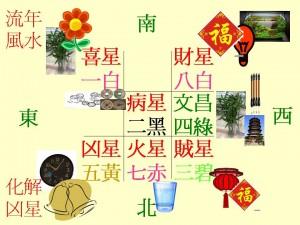 丙申年(2016)風水流年